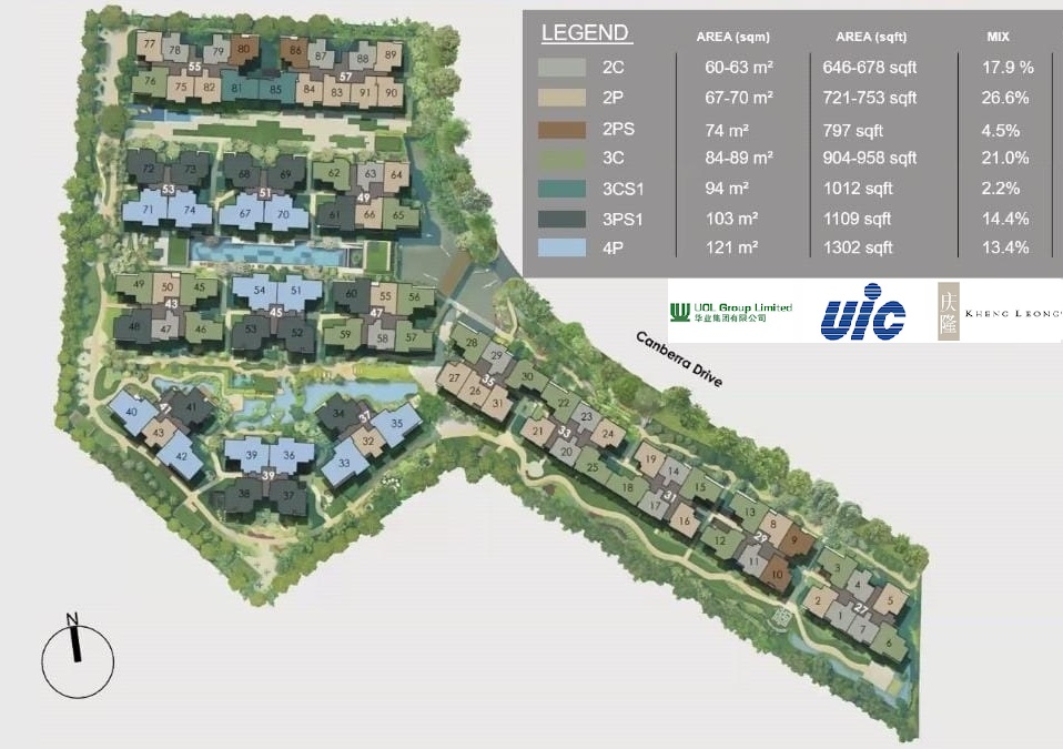 watergardens-canberra-unit-mix-distribution